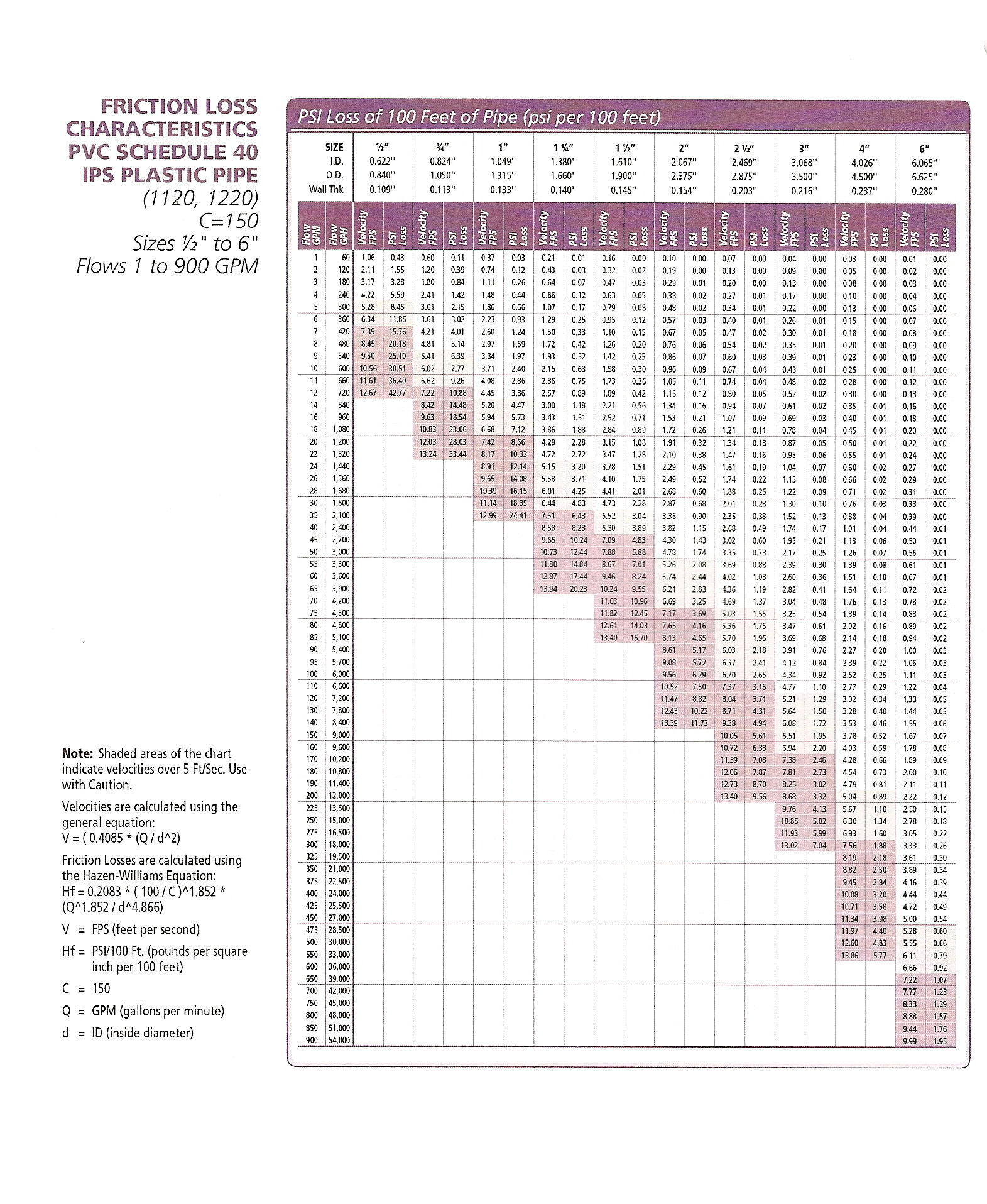 Conversions and charts conversions and charts geenschuldenfo Image collections
